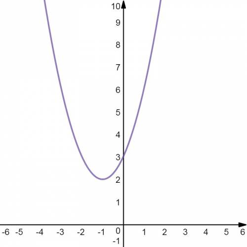Which are characteristics of the graph of the function f(x) = (x + 1)2 + 2?  check all that apply. a