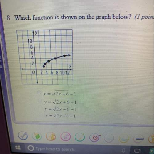Which function is shown on the graph below
