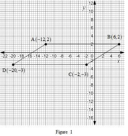 What is the area of a parallelogram whose vertices are a(−12, 2) , b(6, 2) , c(−2, −3) , and d(−20,