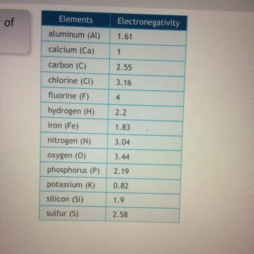 Use the chart to determine which pair of atoms has the greatest polarity